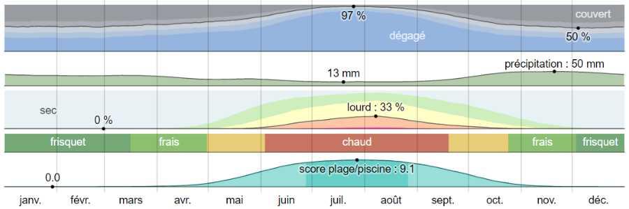 Climat afyssos analyse