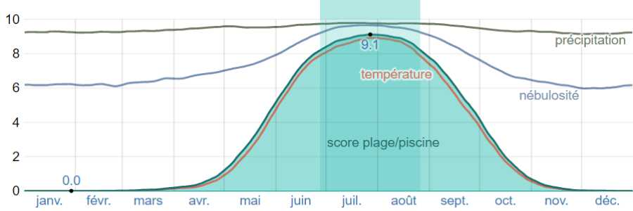 Climat afyssos bains