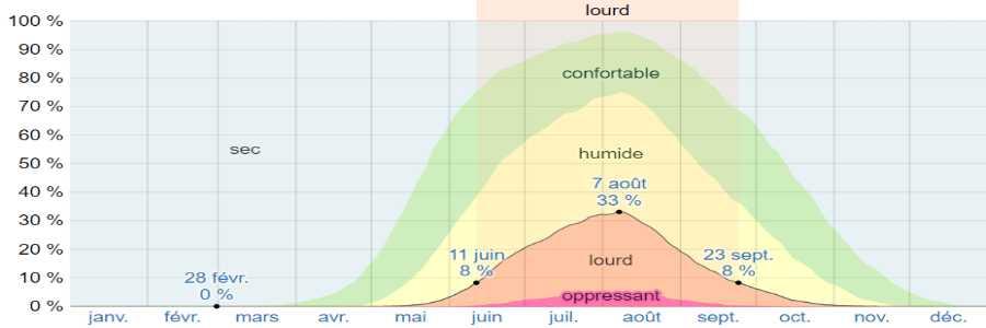 Climat afyssos humidite