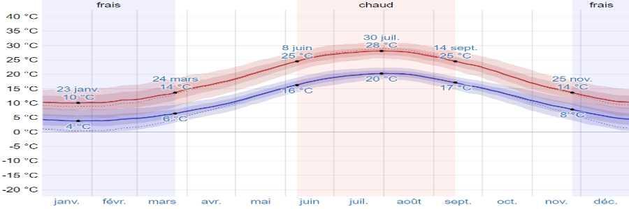 Climat afyssos temperatures