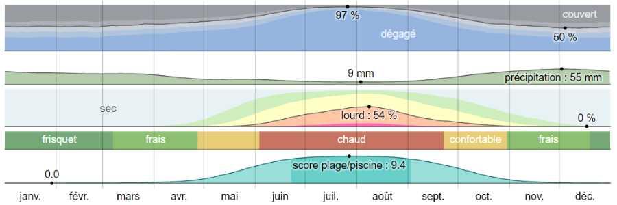 Climat alonissos analyse
