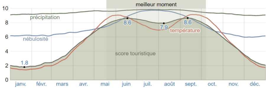 Climat alonissos scores