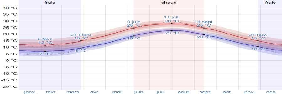 Climat alonissos temperatures