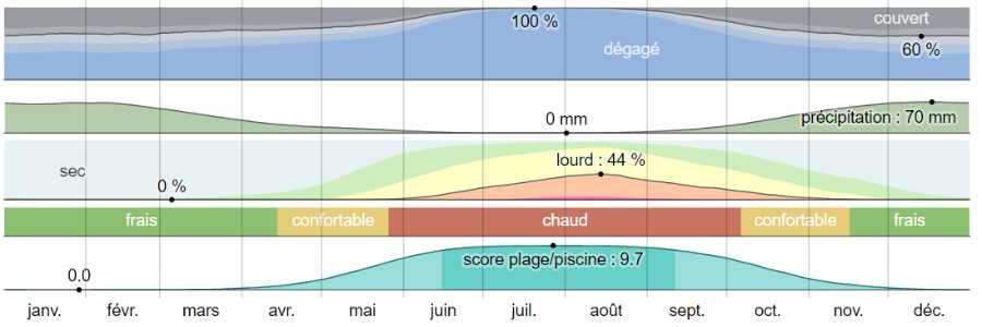 Climat amorgos analyse