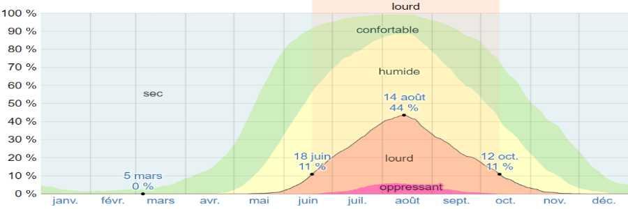 Climat amorgos humidite