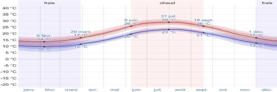 Climat amorgos temperatures