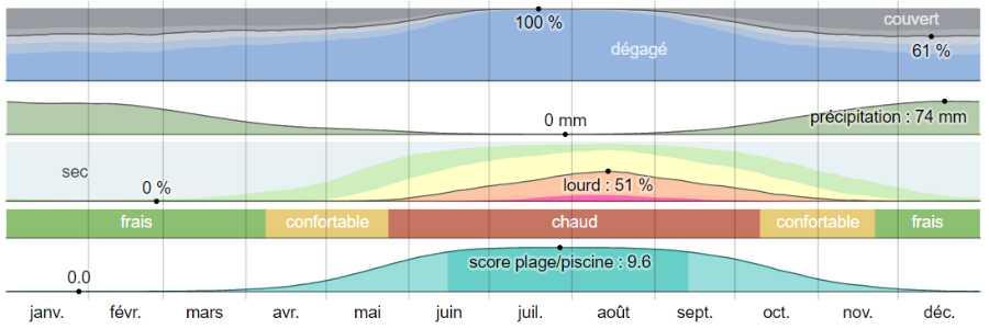 Climat anafi analyse