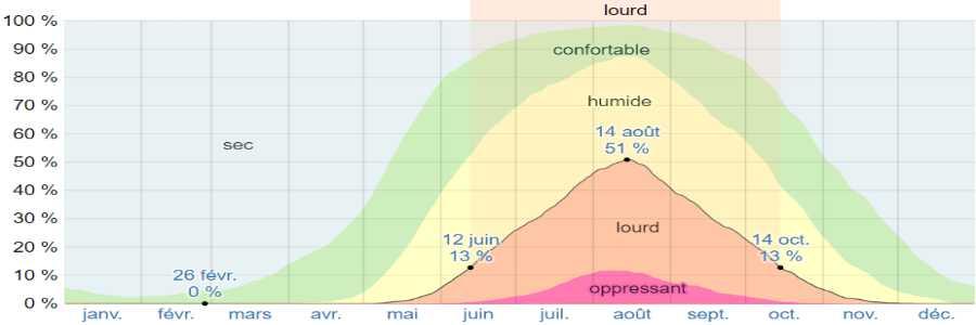 Climat anafi humidite