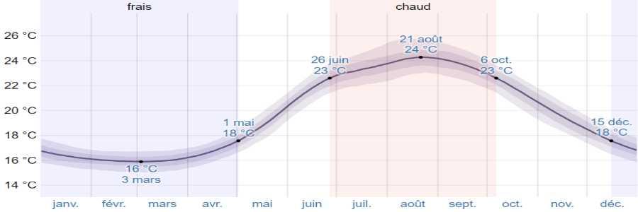 Climat anafi mer
