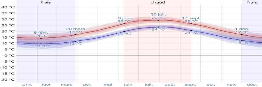 Climat anafi temperatures