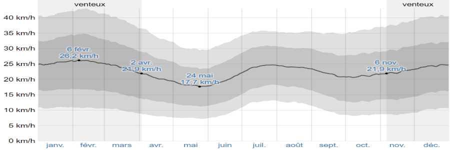 Climat anafi vents