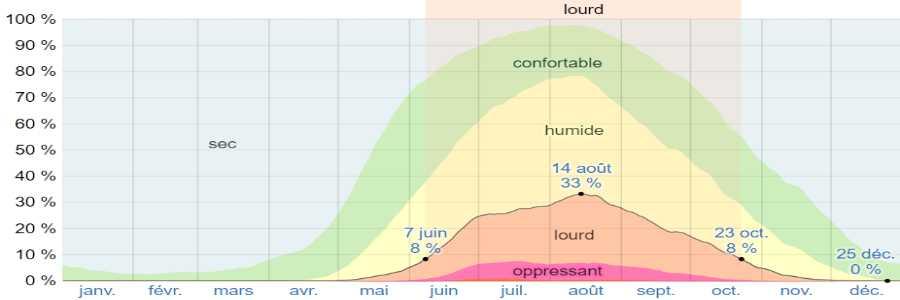Climat antiparos humidite