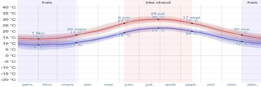 Climat antiparos temperatures