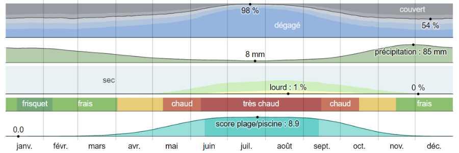 Climat astros analyse