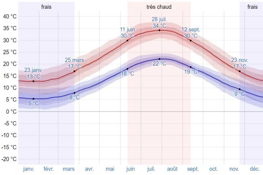 Climat astros moyenne temp