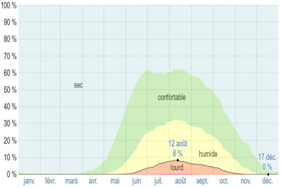 Climat athenes moyenne humidite