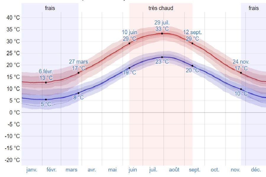 Climat athenes moyenne temp