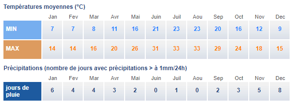 Climat athenes temp moy