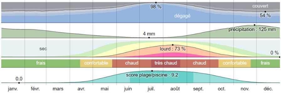 Climat cephalonie analyse