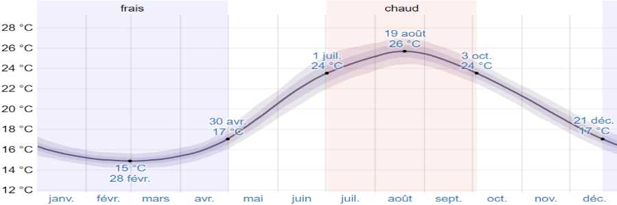 Climat cephalonie mer
