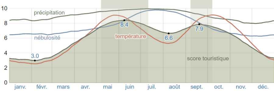 Climat cephalonie scores