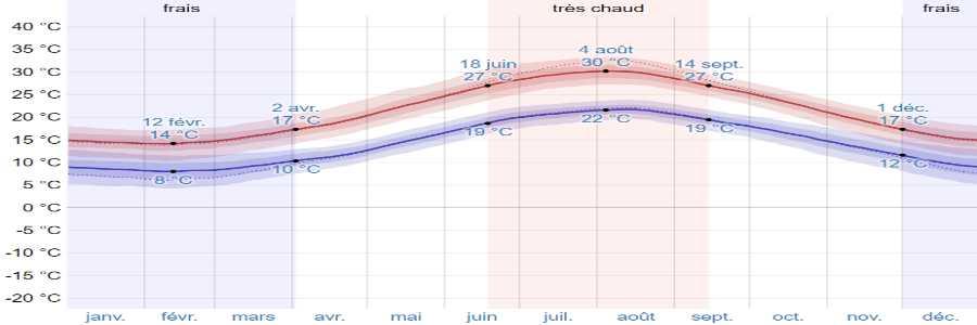 Climat cephalonie temperatures