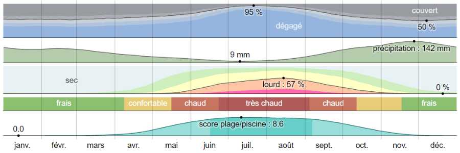 Climat corfou analyse