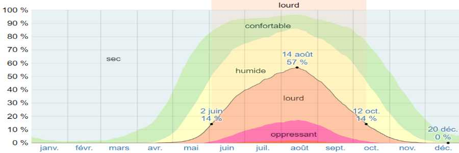 Climat corfou humidite