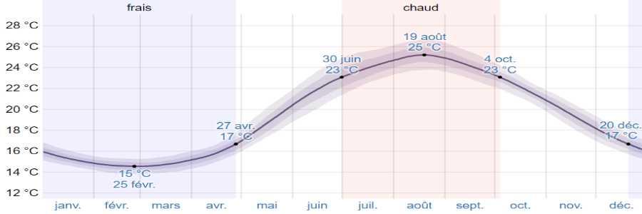 Climat corfou mer
