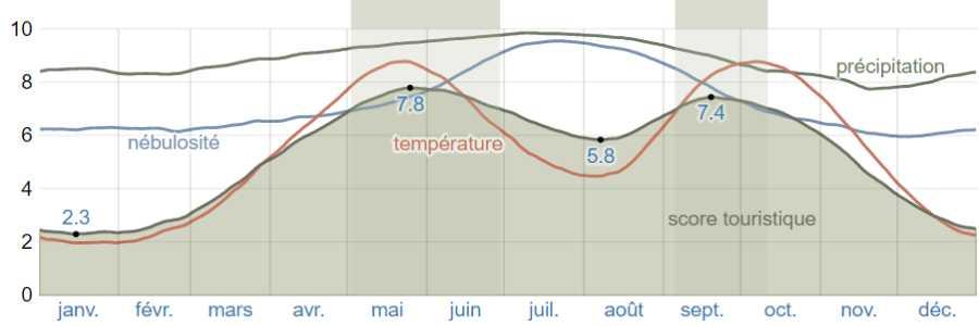 Climat corfou scores