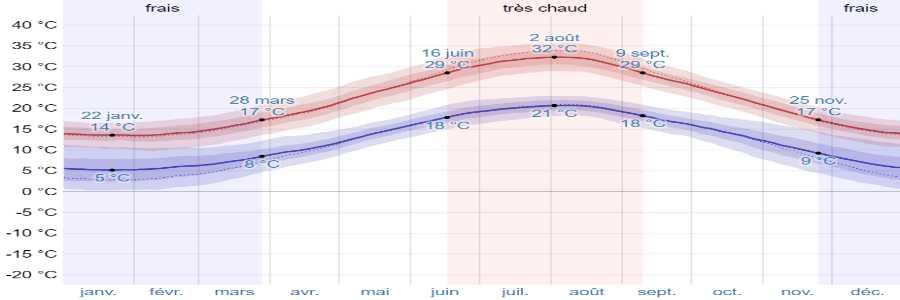 Climat corfou temperatures