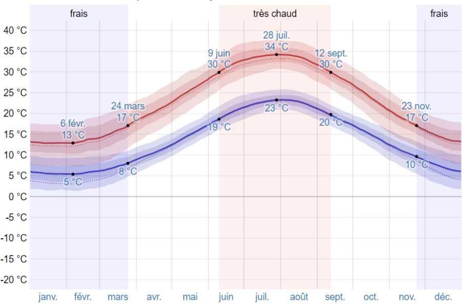 Climat corynthe moyenne temp