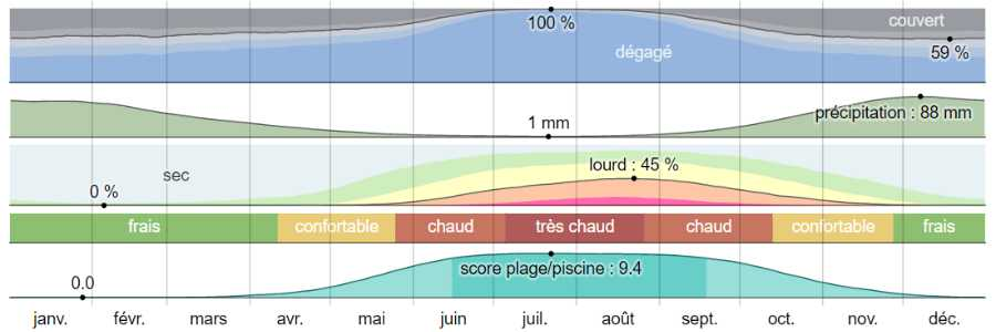 Climat cythere analyse