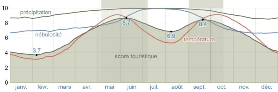 Climat cythere scores