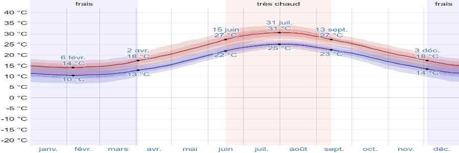 Climat cythere temperatures