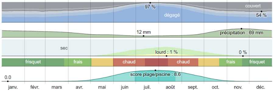 Climat delphes analyse