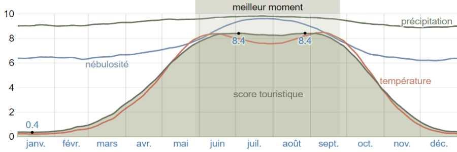 Climat delphes scores