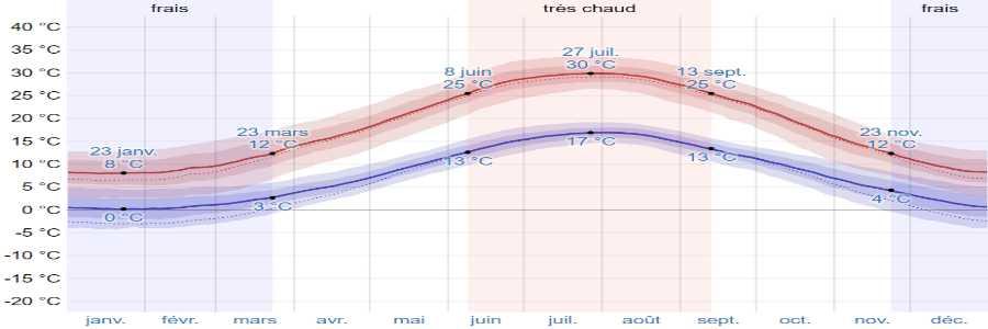 Climat delphes temperatures