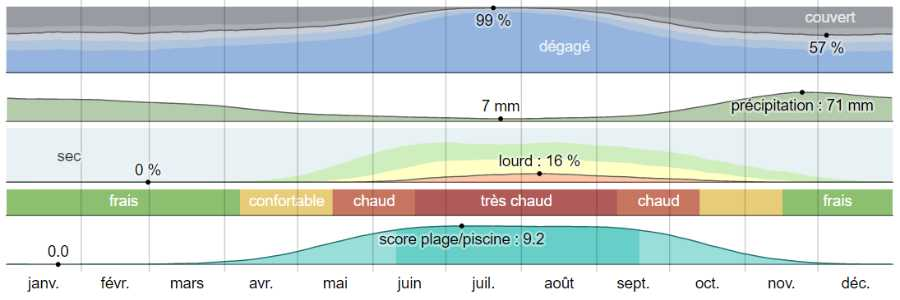 Climat egine analyse
