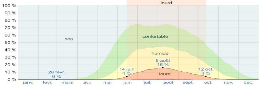 Climat egine humidite
