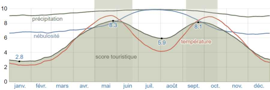 Climat egine scores