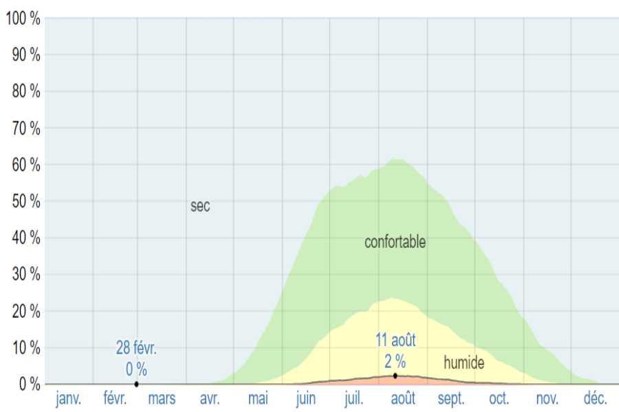 Climat epidaure moyenne humidite