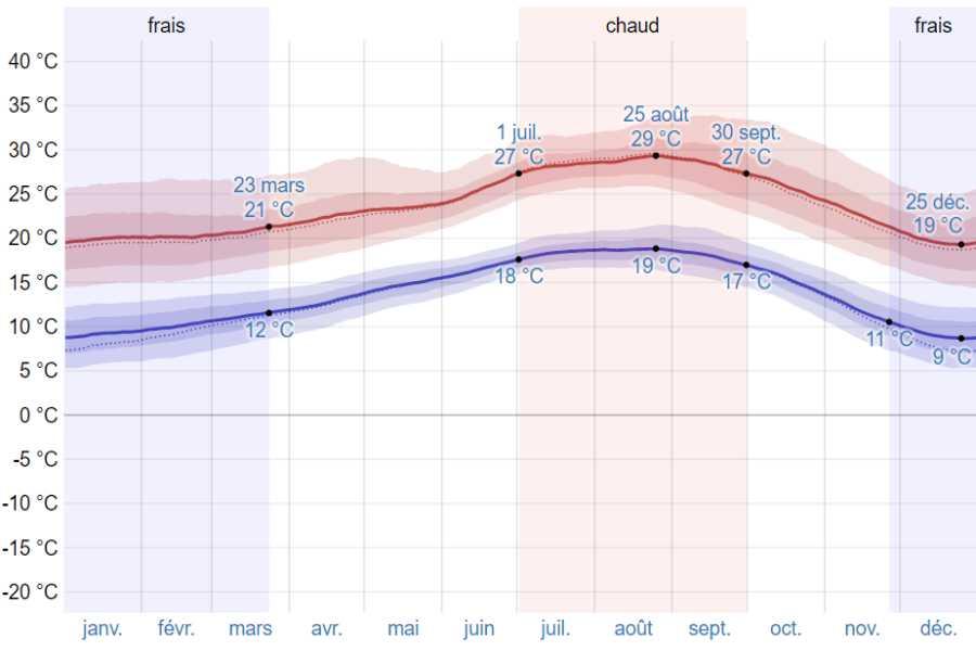 Climat epidaure moyenne temp