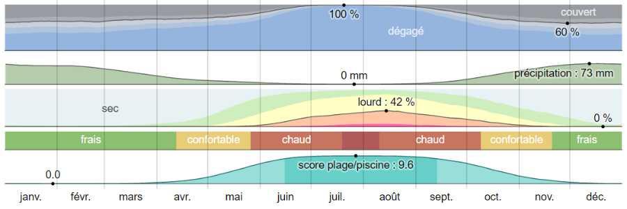 Climat folegandros analyse