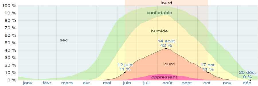 Climat folegandros humidite