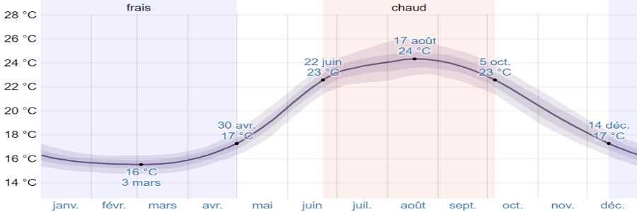 Climat folegandros mer