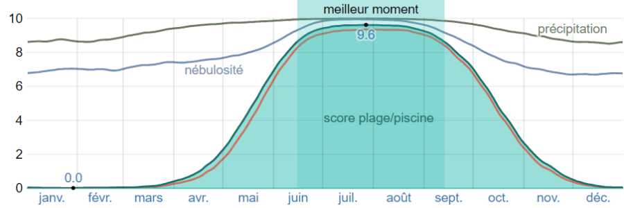 Climat folegandros plage piscine
