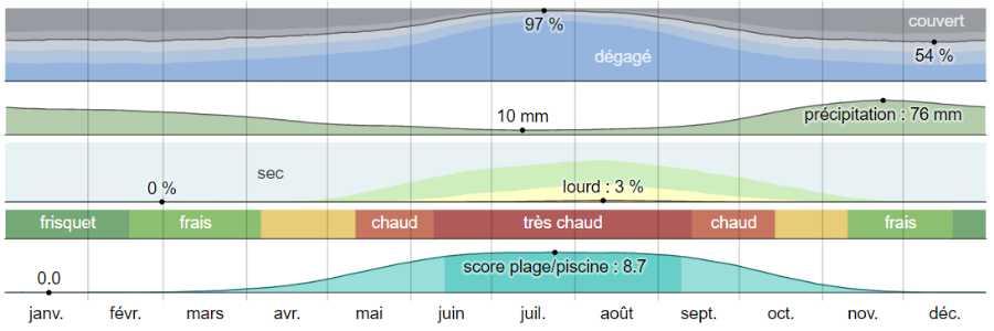 Climat galaxidi analyse