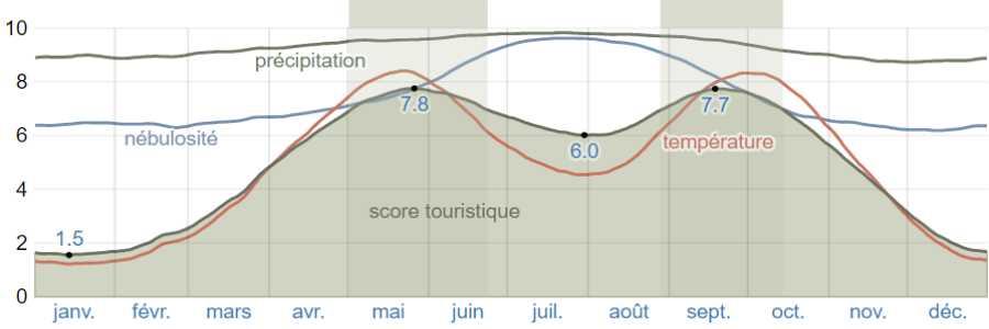 Climat galaxidi score