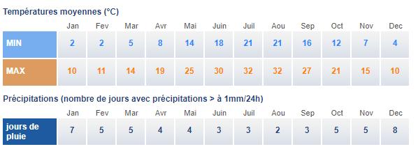 Climat grece centrale